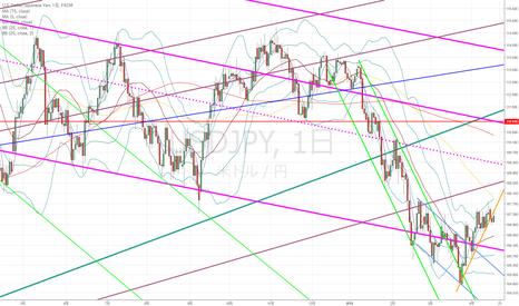 USDJPY: ドル円:今は突っ込んでトレードするよりも一呼吸置いた方がよさそうに見えまして…