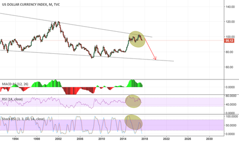DXY: Dollar Loosing value - The End Of Petrodollar -> SDR/Gold?