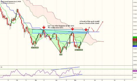 GBPJPY: GBPJPY - Potential inversed H&S