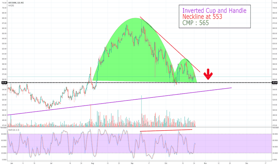AXISBANK: Axis Bank (Crucial Stage) - May See 545-541-538-520