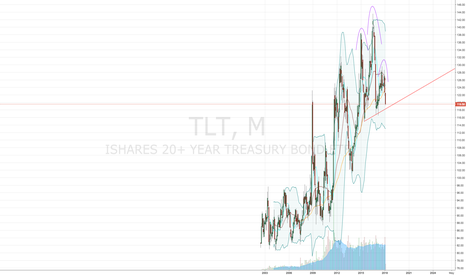 TLT: 20 Year Treasuries Pointing Towards Continued Growth for Stocks.