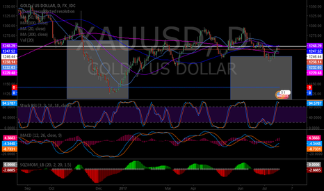XAUUSD: MACD crossed up, over 200 MA but resistance intact....