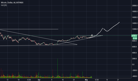 BTCUSD: New Bitcoin chart Analysis