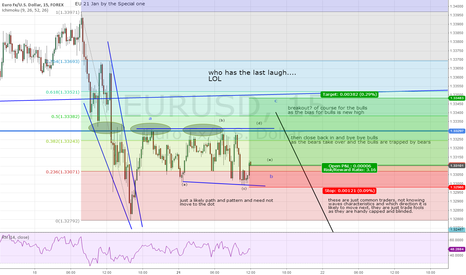 EURUSD: short term set up