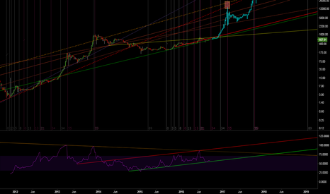 BTCUSD: Bitcoin eyeing uncharted territory
