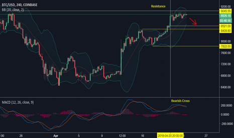 BTCUSD: $BTCUSD looking very weak on the 240TF. I remain short for now.