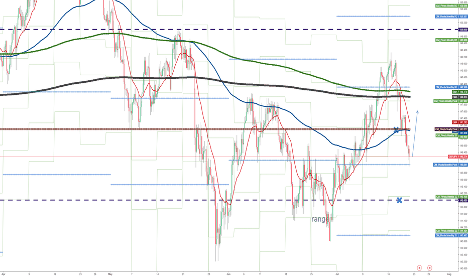 GBPJPY: Can we expect a recovery in volatility?
