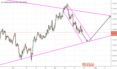 USDJPY: wave analysis