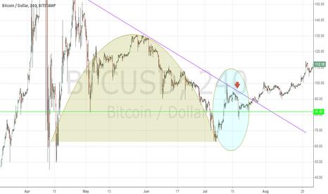 BTCUSD: Market footprints