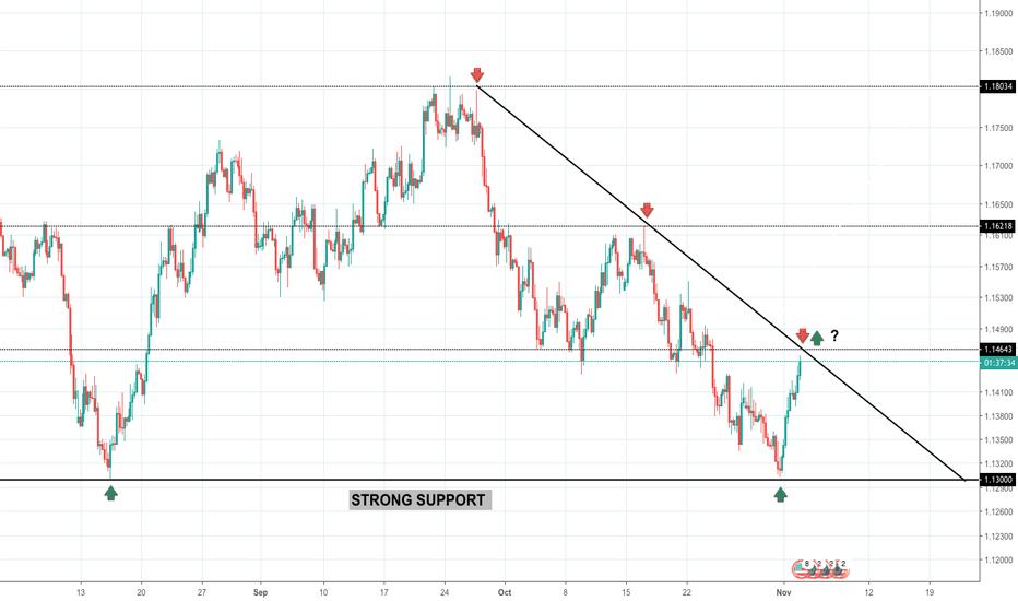 EURUSD: EUR/USD potential for drop - 5th Nov onwards