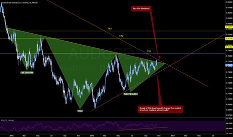 AUDUSD: AUDUSD Possible Head & Shoulders pattern?