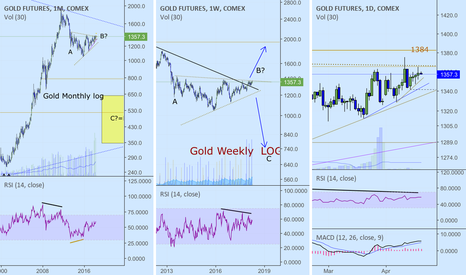 GC2!: Gold. Next move down??