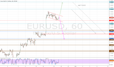 EURUSD: sell position