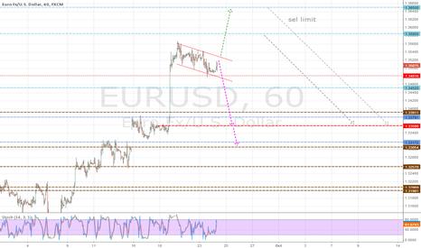 EURUSD: sell position