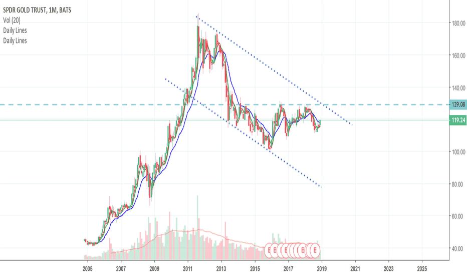 GLD: gold trendline