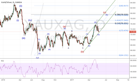XAUXAG: Gold/Silver Ratio Daily