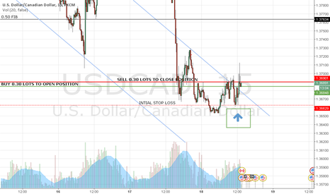 USDCAD: TRADE OF THE DAY 18-02-2016 ($8.01 PROFIT)