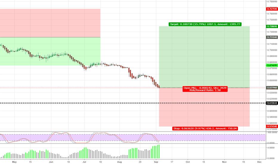 NZDCHF: NZDCHF - Beginning Buy Levels on this
