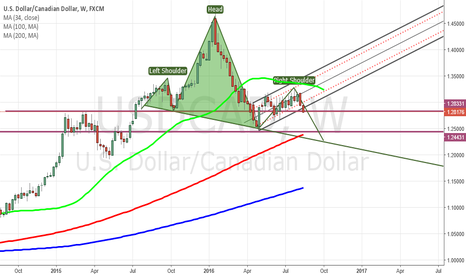 USDCAD: USDCAD H&S is taking shape