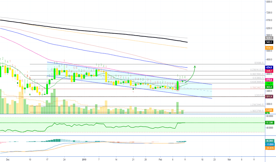 BTCUSD: Bitcoin Descending Channel ($4250 Is Possible)