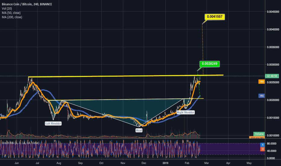 BNBBTC: my former bnb chart's about to hit ih&s target & trigger a c&h!