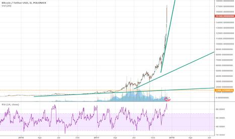BTCUSDT: Bitcoin Trendlines