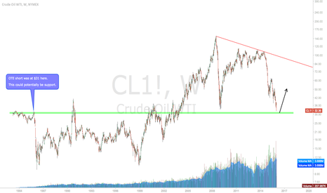 CL1!: Calling a $31 bottom for Crude Oil