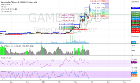 GAMEBTC: Game - GameCredits a MUST LONG