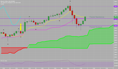 BTCUSD: Bitcoin USD How To Trade with Ichimoku and Fractals
