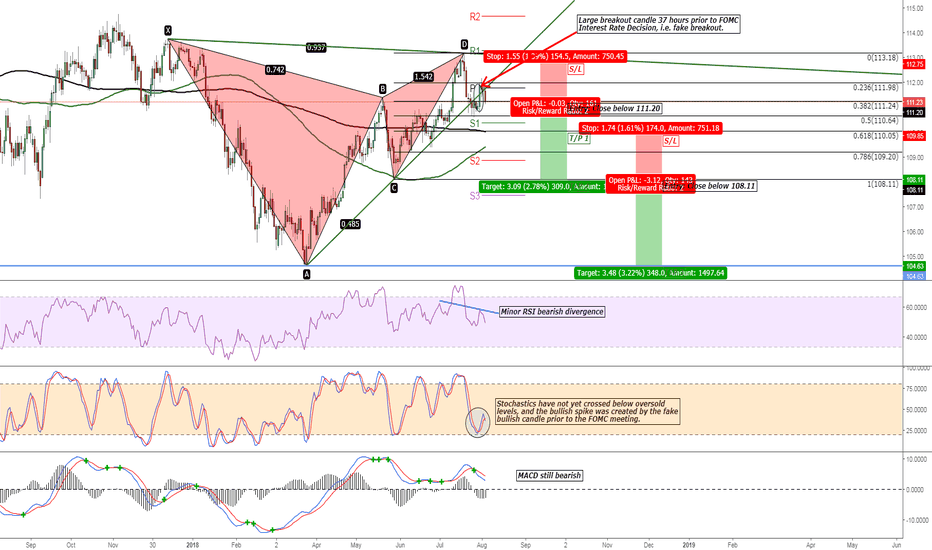 USDJPY: USD/JPY Bearish Gartley Pattern