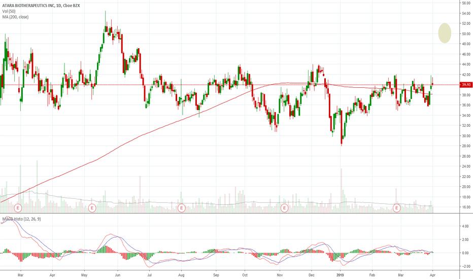 ATRA Stock Price and Chart — NASDAQ:ATRA — TradingView