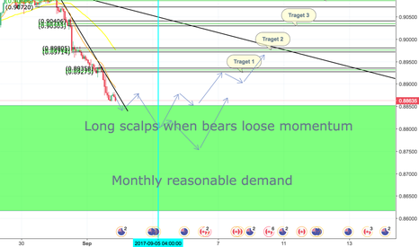 NZDCAD: NZDCAD (Long scalps)