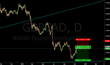 GBPCAD: British Pound Canadian Dollar short at 1.70500