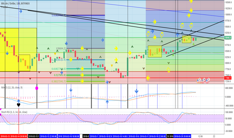 BTCUSD: Bitcoin - CAUTION Williams Fractal pattern !