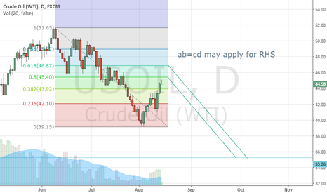 USOIL: Left shoulder for crude oil short expected