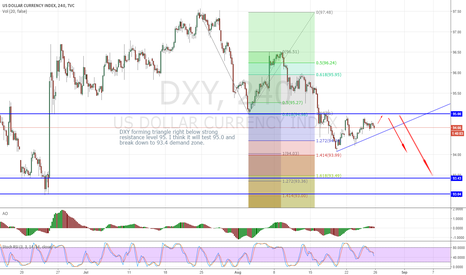 DXY: DXY triangle forming. It might test 95.00 and then break down.