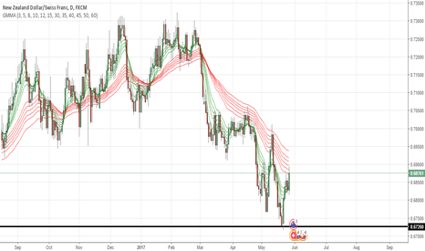 NZDCHF: NZDCHF might go up
