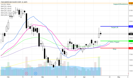 PAAS: PAAS bullish Swing