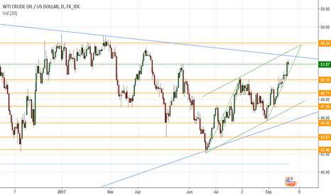 USDWTI: Long levels for US oil