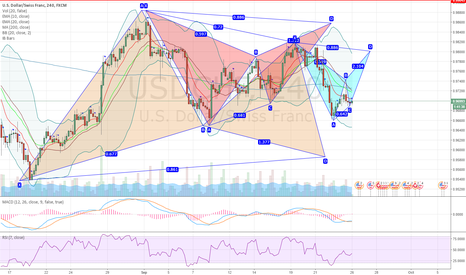 USDCHF: USDCHF 4H advanced pattern galore