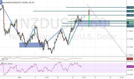 NZDUSD: Structure Based Trade