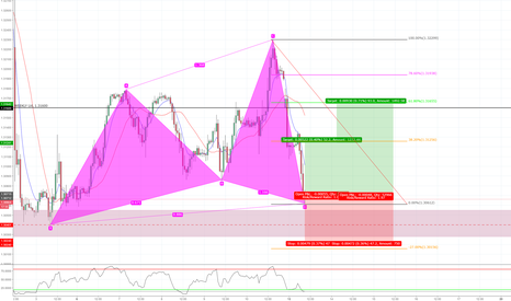 GBPUSD: Bullish Cypher Pattern 1H