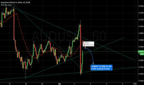 AUDUSD: AUDUSD: Pullback Setup with Least Risk
