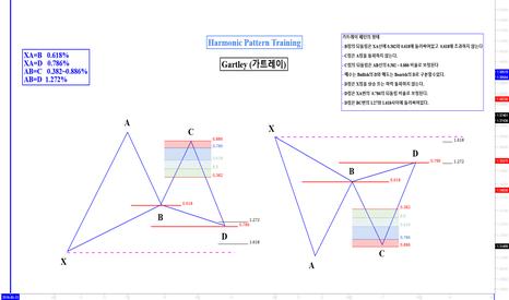 GBPUSD: Harmonic Pattern Training(하모닉패턴 트레이닝) 가트레이(Gartley pattern) 교육