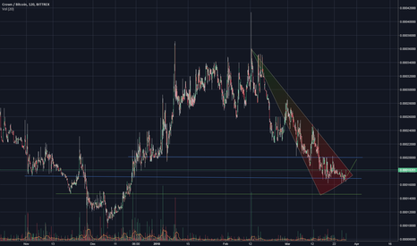 CRWBTC: Cheeky $CRW Bounce
