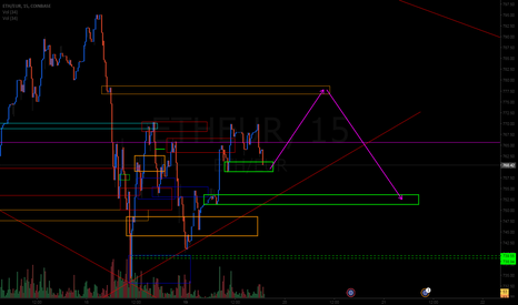 ETHEUR: that s my view on eth