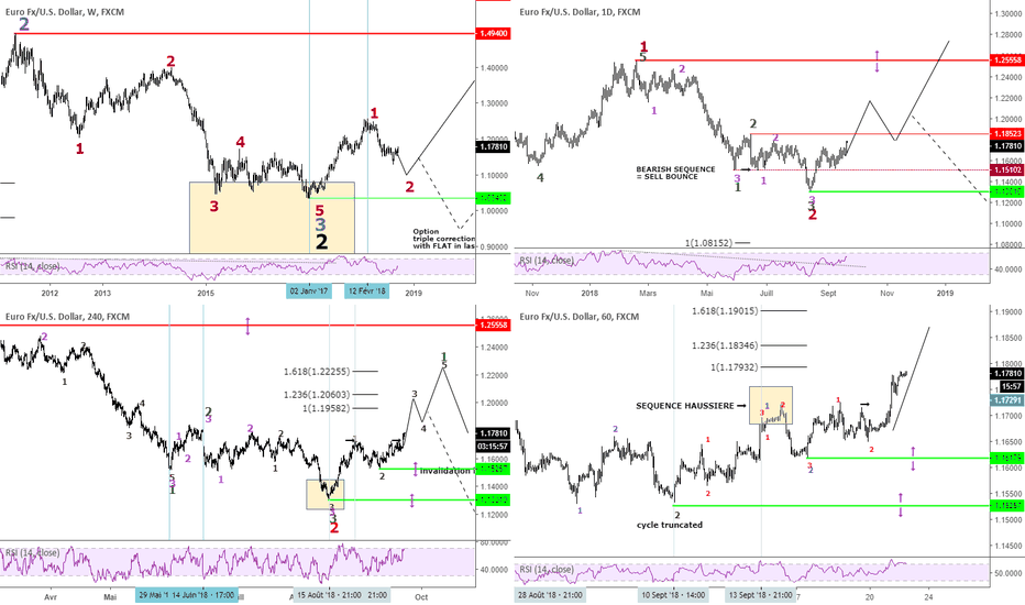 EURUSD: EURUSD confirmation