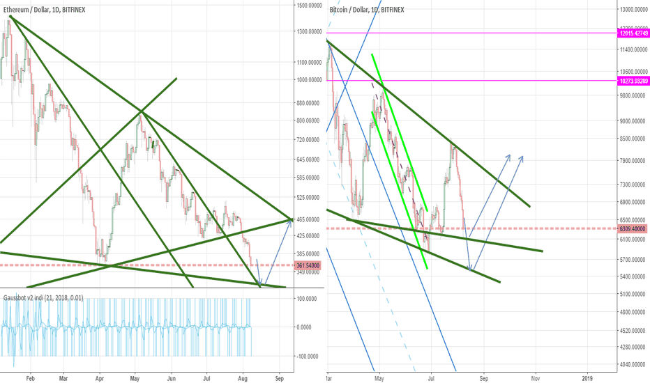 ETHUSD: Wedges may be to oblivious