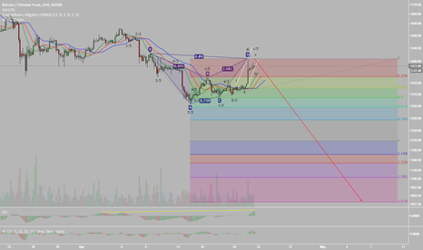 BTCCNY: Hooby Hoobin. Bearish Harmonic Bat and Elliott Wave Count +DASH