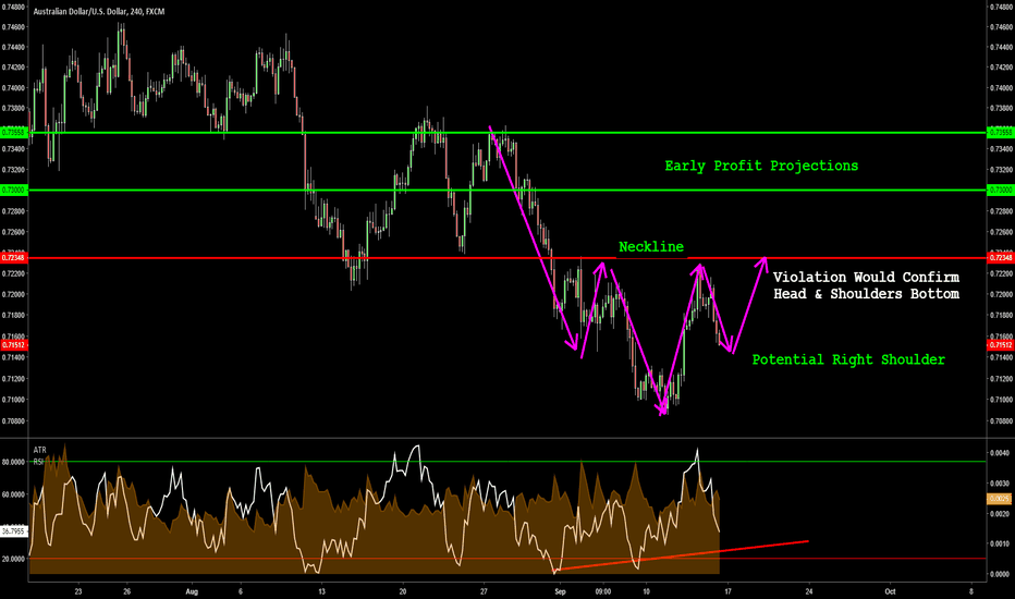 AUDUSD: AUDUSD - Potential Head & Shoulder Bottom at Right Shoulder